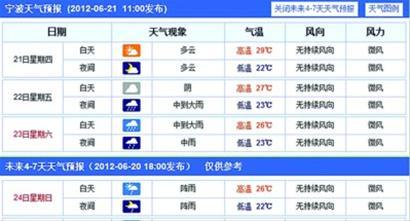 上海及长三角部分城市端午假期天气预报(组图