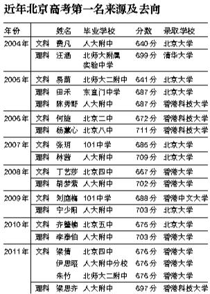 新京报讯 从2004年至2011年,北京高考文理科第一名共有19人。其中,文科第一名10人,理科第一名9人。