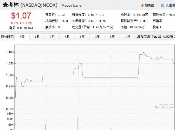 本周麦考林股价走势图(TechWeb配图)