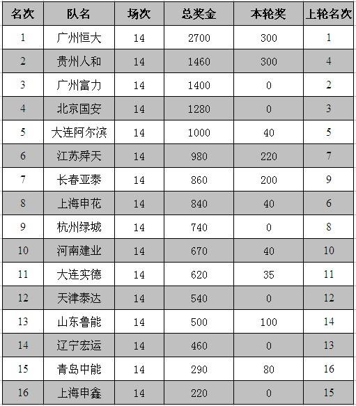 01第14轮奖金榜