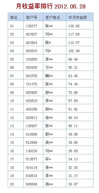 徽商期货冠军赛:高手年累计收益率已高达230.