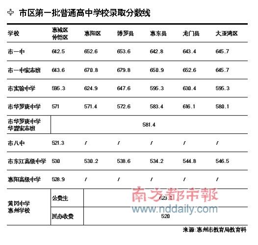 惠州一中最低录取线:642.5分(图)高中句子顺序排列图片