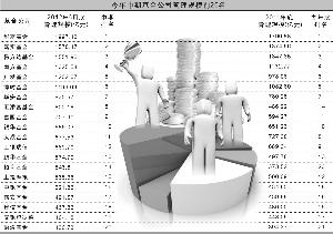数据来源:天相投顾 朱景锋/制表 张常春/制图