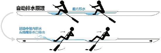 杭州一家赛艇企业获得奥运大单,让水往高处飞(组图)