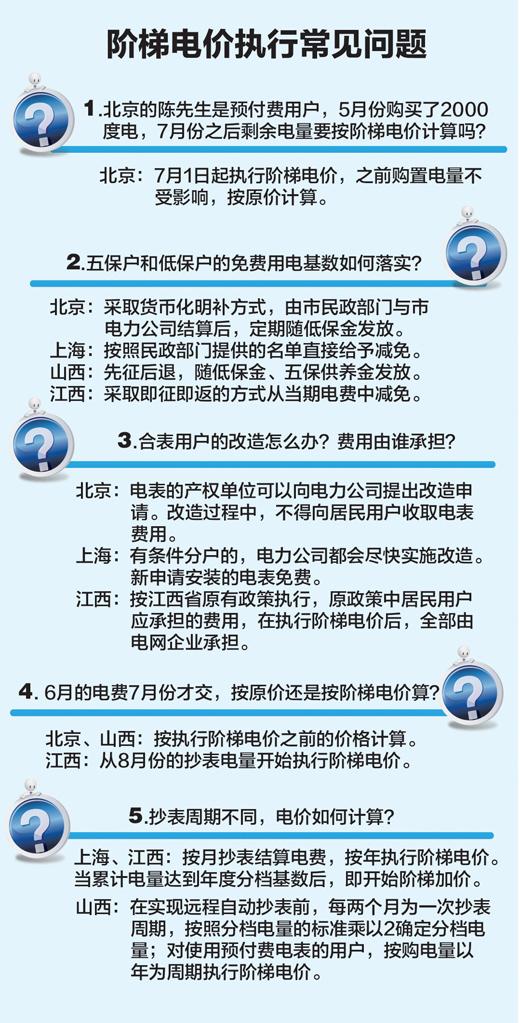 上海市阶梯电价_阶梯电价实施后 这样买电用电更划算(图)-搜狐新闻