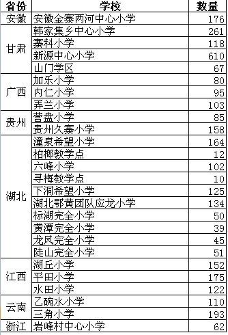 7月15日前可接收运动鞋的学校名单