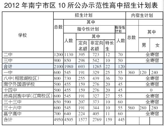 南宁市区作文将难忘报名4普高有1人上示范考生运动的录取高中图片