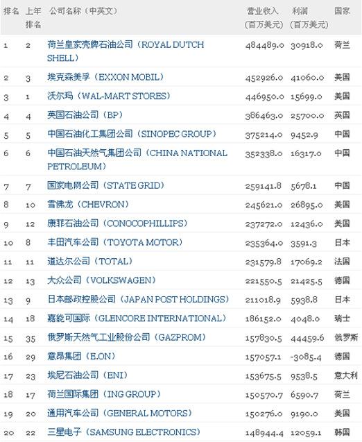 2012《财富》世界500强发布 壳牌晋升榜首表