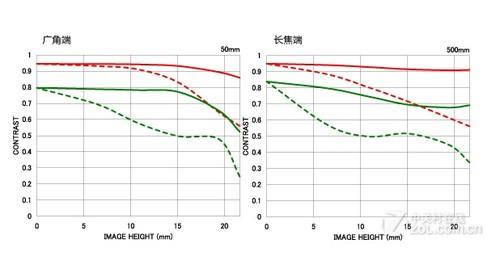 4级防抖超长变焦 适马50-500mm不足万元