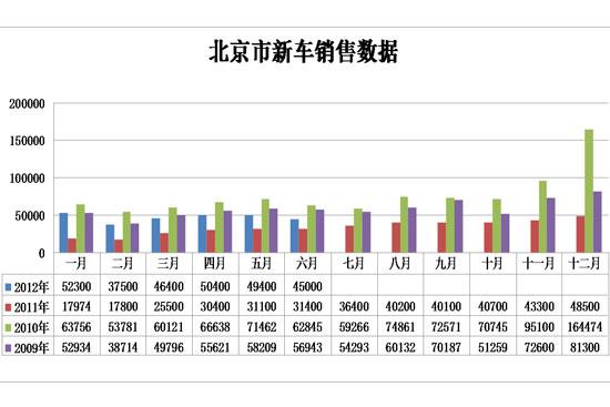 北京市新车销售数据