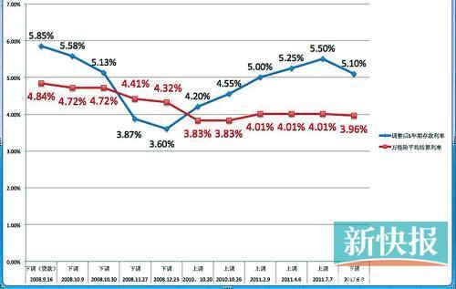 银行房贷利率表_利率调整表_历年存款利率调整表_央行利率调整表_淘宝助理