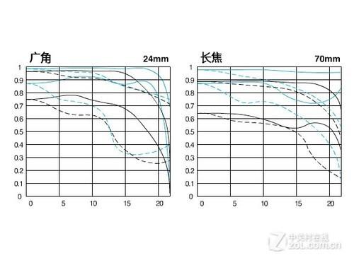 EOS顶级变焦 佳能24-70mm售价9200元