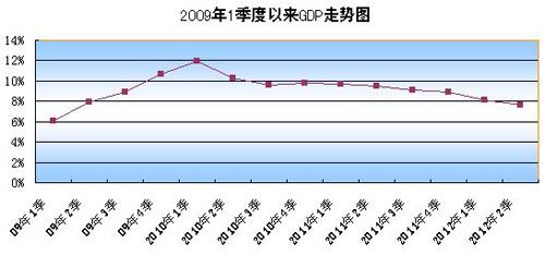 中国gdp季度数据_中国第一季度2020gdp