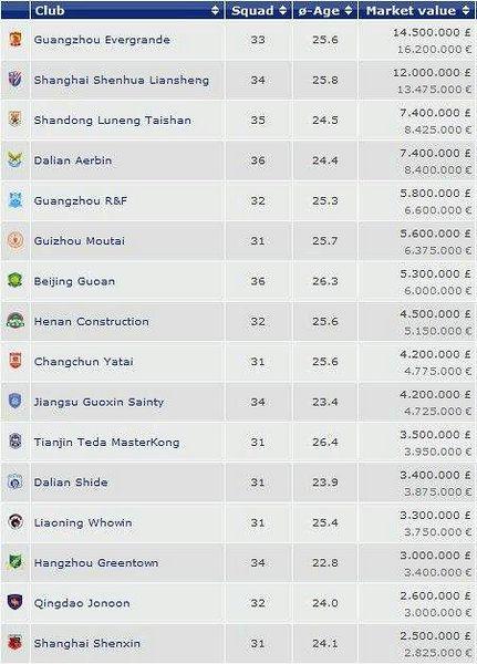 中超16强身价榜单