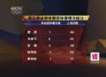 视频-揭黄良财无缘奥运内幕 选拔以团体赛为重