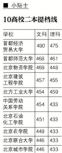 北京本科二批开始录取 十高校公布二本提档线