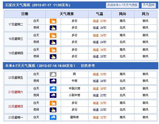 石家庄未来一周天气预报 石家庄天气预报15天 北京未来一周天气预