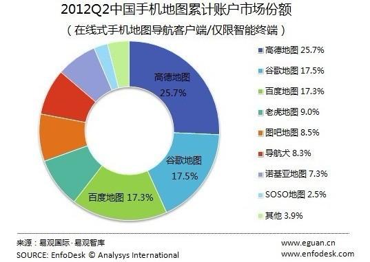 2012Q2中国手机地图累计账户市场份额