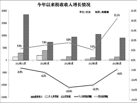 与gdp_各省区市GDP含金量分析