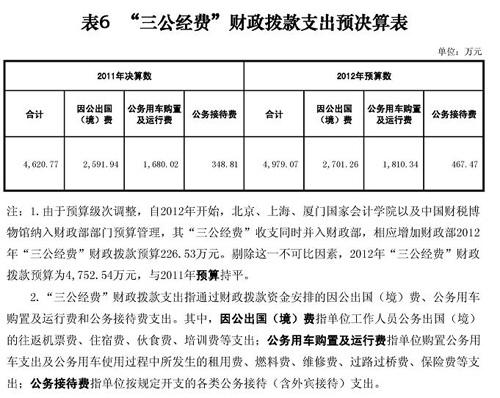 """财政部2011年""""三公经费""""支出4620.77万元"""