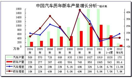 图表 1汽车05-2012年表现对比分析  单位  万台,%