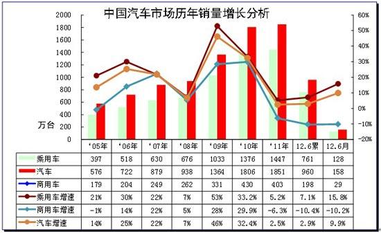 图表 2汽车05-2012年表现对比分析  单位  万台,%