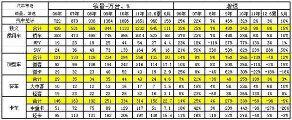 图表 7汽车05-2012年表现对比分析  单位  万台,%