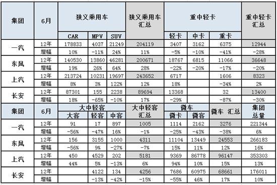 图表 14四大汽车集团本月销量同比10年同期增长分析