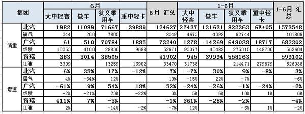 图表 15二线汽车集团2012年累计销量同比11年同期增长分析