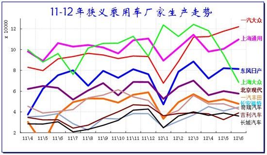 图表 16汽车企业产销增速对比