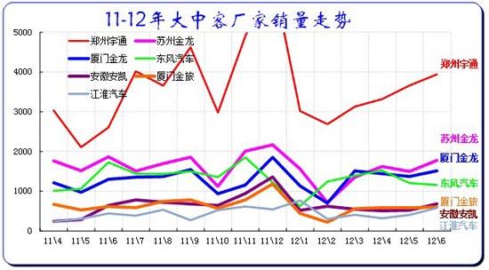 图表 18客车企业产销分类走势