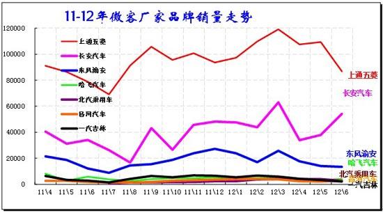 图表 19 微客市场主力品牌08-2012年走势