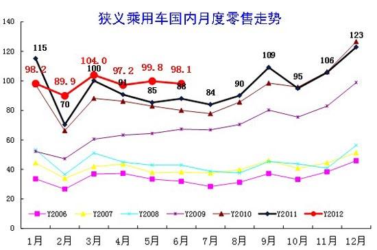 图表 20中国狭义乘用车月度零售走势特征