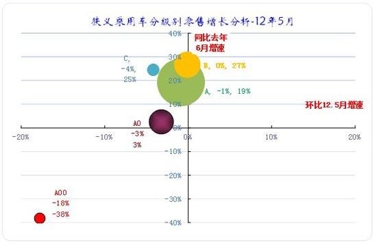 图表 23狭义乘用车各级别本月批发表现