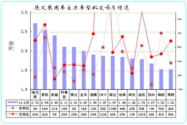图表 28狭义乘用车主力品牌市场的月度市场表现
