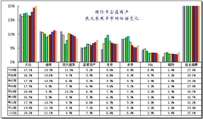 图表 29跨国集团中国狭义乘用车市场历年表现