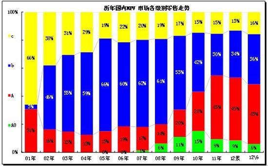 图表 33MPV细分市场年度态势