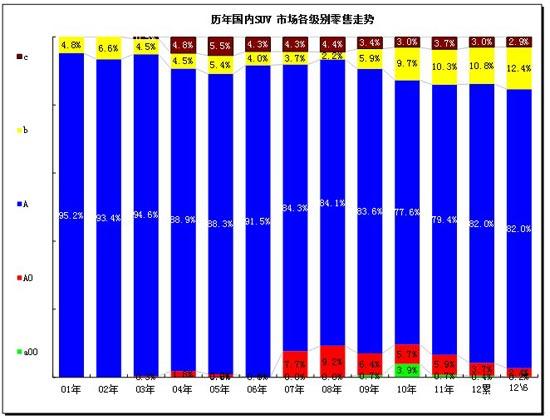 图表 35 SUV各细分市场09-2010年走势
