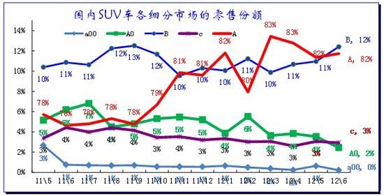 图表 36 SUV各细分市场月度走势