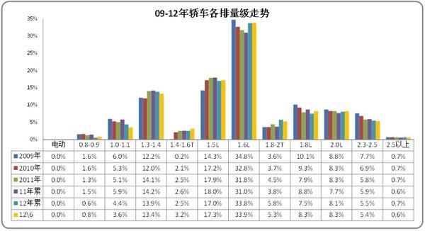 图表 37轿车各排量市场05-2012年结构变化分析
