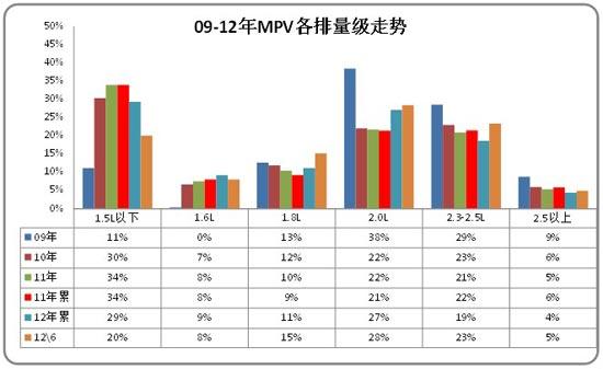 图表 36 MPV各排量市场09-2012年结构变化分析
