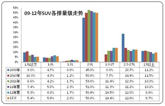 图表 37 MPV各排量市场09-2012年结构变化分析