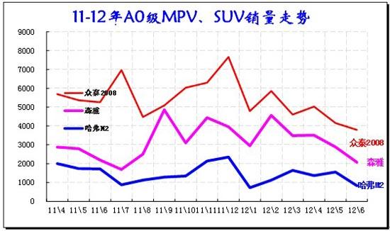 图表 46小型车主力品牌09-2012年走势