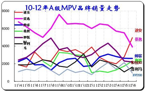 图表 47紧凑型MPV主力车型市场走势