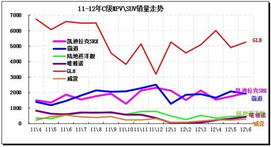 图表 58  C级MPV\SUV主力车型市场走势