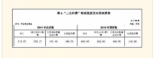 中国作协公布部门决算 去年三公经费515.97万元