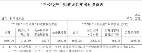 科技部2011年三公支出决算3686万 未新购公车