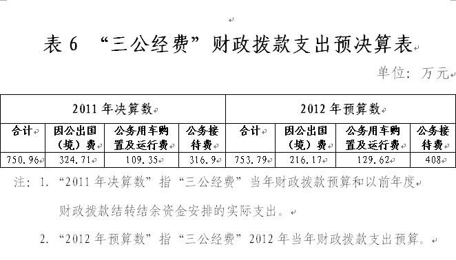 国家宗教事务局2011年三公支出决算750万元