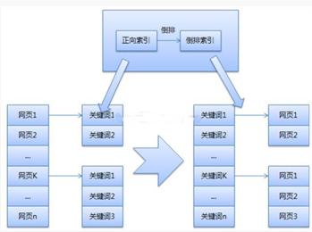 做seo优化我们不得不懂的搜索引擎原理
