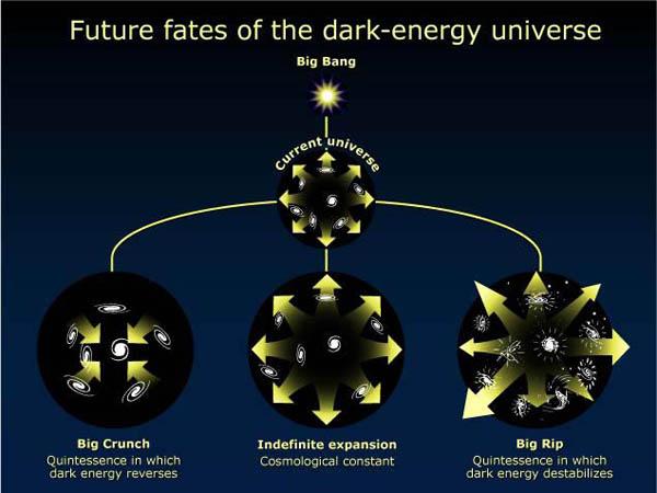 研究发现:167亿年后暗能量将把宇宙撕裂30 / 作者:UFO中文网 / 帖子ID:14837,38059